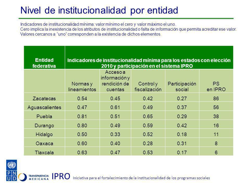 IPRO Iniciativa para el fortalecimiento de la institucionalidad de los programas sociales Nivel de institucionalidad por entidad Indicadores de institucionalidad mínima: valor mínimo el cero y valor máximo el uno.