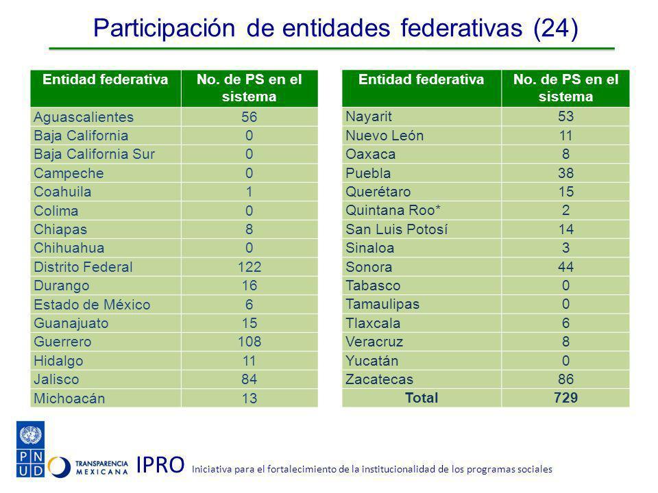 IPRO Iniciativa para el fortalecimiento de la institucionalidad de los programas sociales Participación de entidades federativas (24) Entidad federativaNo.