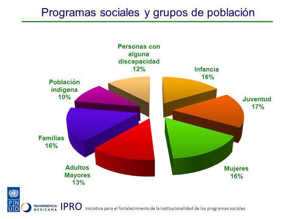 IPRO Iniciativa para el fortalecimiento de la institucionalidad de los programas sociales Programas sociales y grupos de población