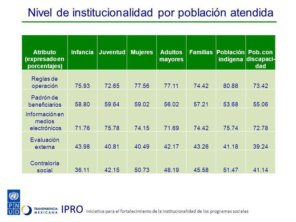 IPRO Iniciativa para el fortalecimiento de la institucionalidad de los programas sociales Nivel de institucionalidad por población atendida Atributo (expresado en porcentajes) InfanciaJuventudMujeresAdultos mayores FamiliasPoblación indígena Pob.