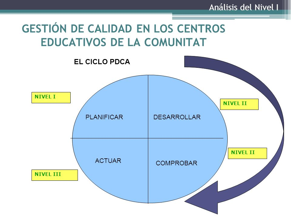 GESTIÓN DE CALIDAD EN LOS CENTROS EDUCATIVOS DE LA COMUNITAT PLANIFICARDESARROLLAR ACTUAR COMPROBAR EL CICLO PDCA NIVEL I NIVEL II NIVEL III Análisis del Nivel I