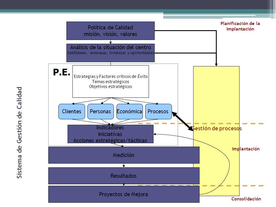 Gestión de procesos Política de Calidad misión, visión, valores Medición Indicadores Iniciativas Acciones estratégicas/tácticas Análisis de la situación del centro Debilidades, amenazas, fortalezas y oportunidades Sistema de Gestión de Calidad Estrategias y Factores críticos de Éxito Temas estratégicos Objetivos estratégicos EconómicaClientesPersonasProcesos Resultados Proyectos de Mejora Planificación de la Implantación Implantación Consolidación P.E.