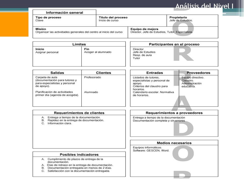 Definir procesos Ejemplo: ficha del proceso Análisis del Nivel I