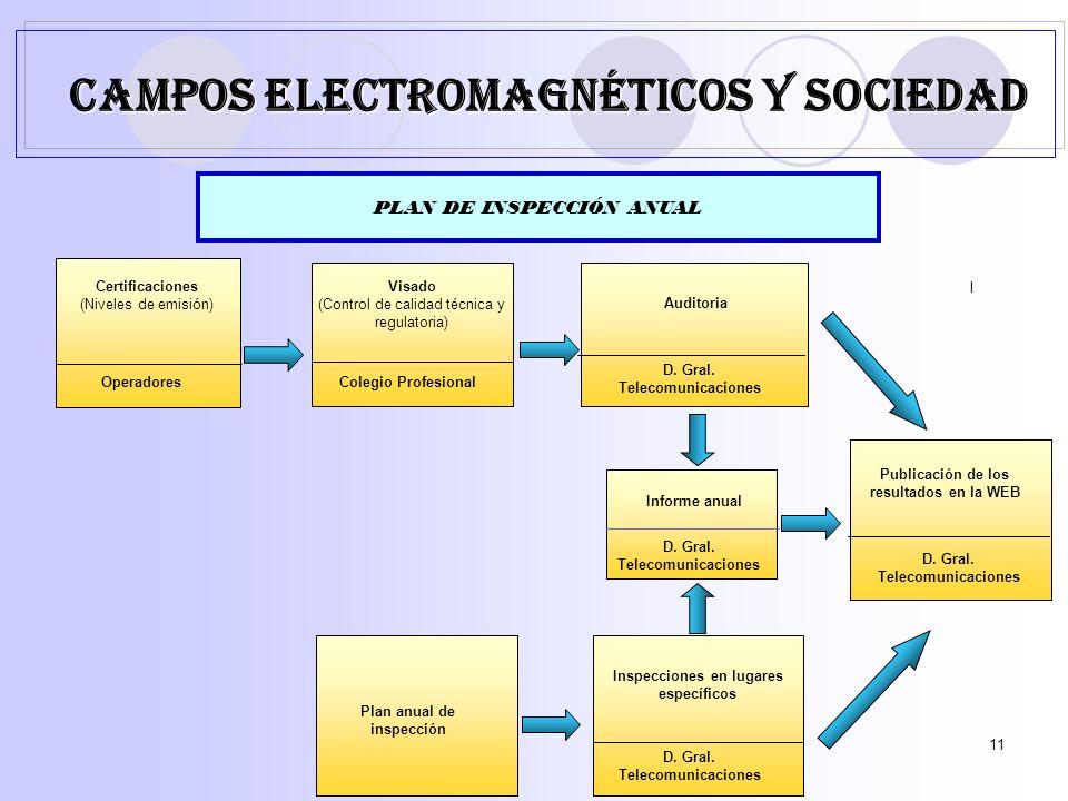 11 PLAN DE INSPECCIÓN ANUAL Certificaciones (Niveles de emisión) Operadores Visado (Control de calidad técnica y regulatoria) Colegio Profesional Auditoria D.