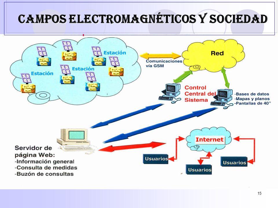 15 CAMPOS ELECTROMAGNÉTICOS Y SOCIEDAD