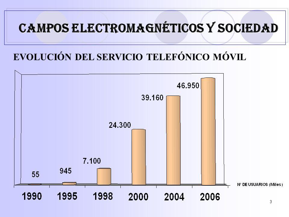 3 EVOLUCIÓN DEL SERVICIO TELEFÓNICO MÓVIL CAMPOS ELECTROMAGNÉTICOS Y SOCIEDAD