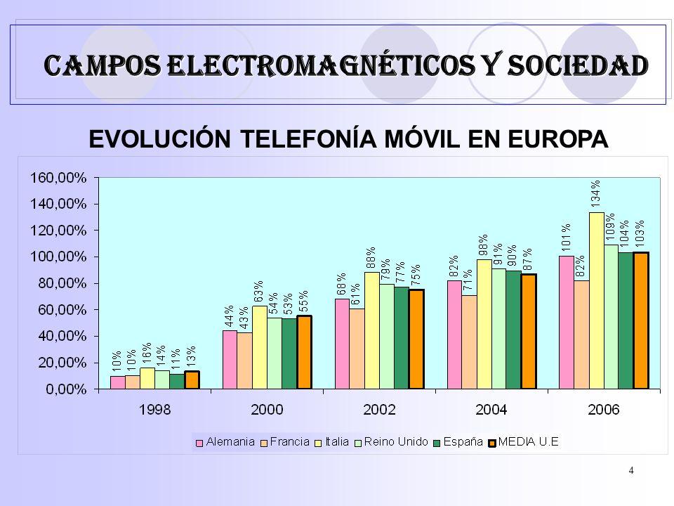 4 EVOLUCIÓN TELEFONÍA MÓVIL EN EUROPA