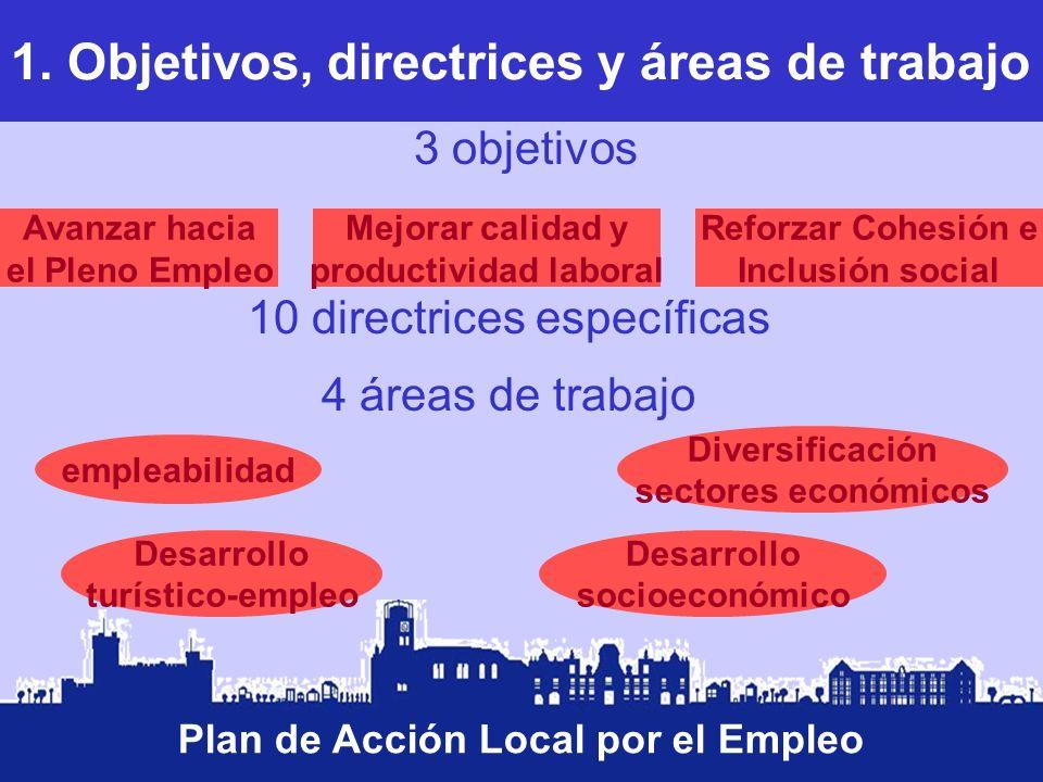 1. Objetivos, directrices y áreas de trabajo Plan de Acción Local por el Empleo 3 objetivos 10 directrices específicas 4 áreas de trabajo Avanzar haci