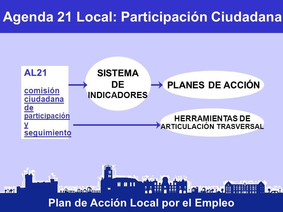 Agenda 21 Local: Participación Ciudadana PLANES DE ACCIÓN AL21 comisión ciudadana de participación y seguimiento HERRAMIENTAS DE ARTICULACIÓN TRASVERS