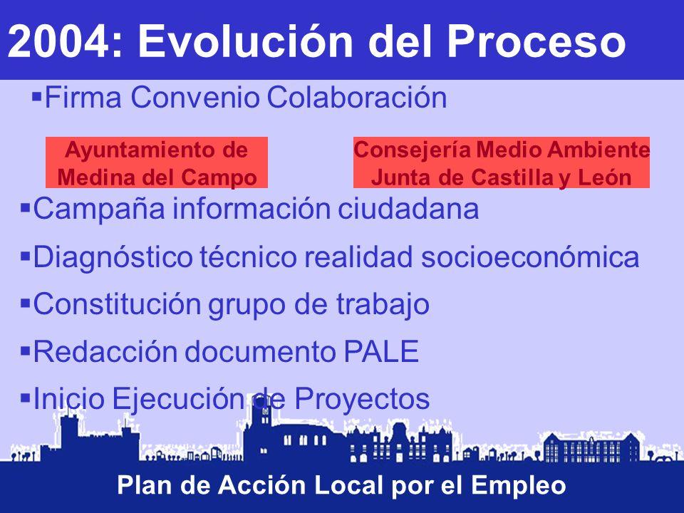 2004: Evolución del Proceso Plan de Acción Local por el Empleo Firma Convenio Colaboración Campaña información ciudadana Diagnóstico técnico realidad