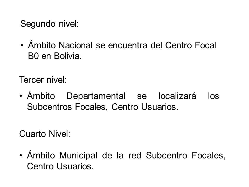 Segundo nivel: Ámbito Nacional se encuentra del Centro Focal B0 en Bolivia.