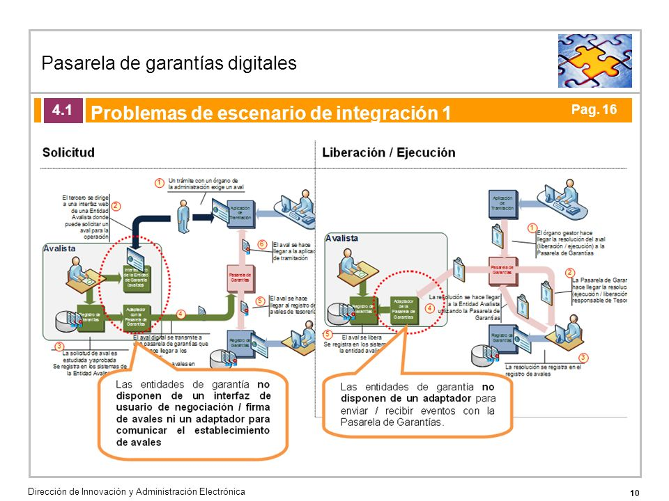 10 Pasarela de garantías digitales Dirección de Innovación y Administración Electrónica Agenda de la acción formativa Problemas de escenario de integración 1 4.1 Pag.