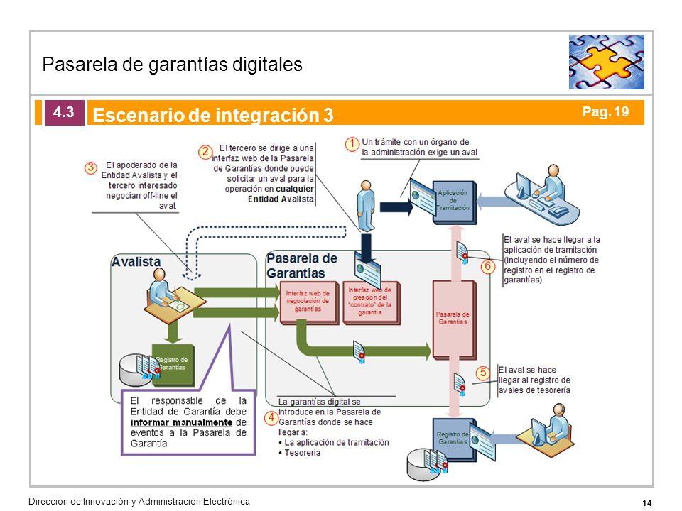 14 Pasarela de garantías digitales Dirección de Innovación y Administración Electrónica Agenda de la acción formativa Escenario de integración 3 4.3 Pag.