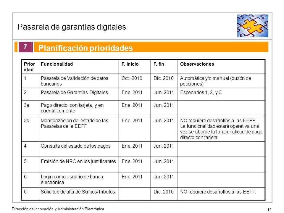 19 Pasarela de garantías digitales Dirección de Innovación y Administración Electrónica Agenda de la acción formativa Planificación prioridades 7 Prior idad FuncionalidadF.