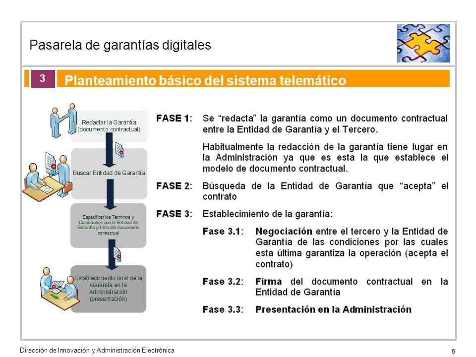 5 Pasarela de garantías digitales Dirección de Innovación y Administración Electrónica Agenda de la acción formativa Planteamiento básico del sistema telemático 3