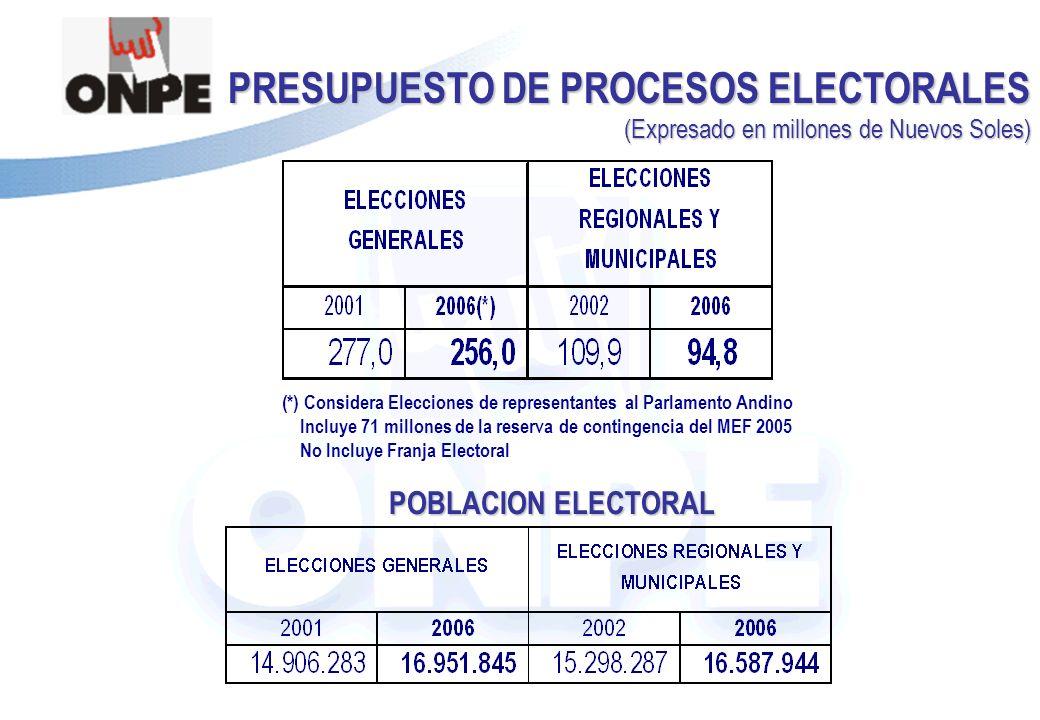 Título de la Presentación PRESUPUESTO DE PROCESOS ELECTORALES (Expresado en millones de Nuevos Soles) (*) Considera Elecciones de representantes al Parlamento Andino Incluye 71 millones de la reserva de contingencia del MEF 2005 No Incluye Franja Electoral POBLACION ELECTORAL