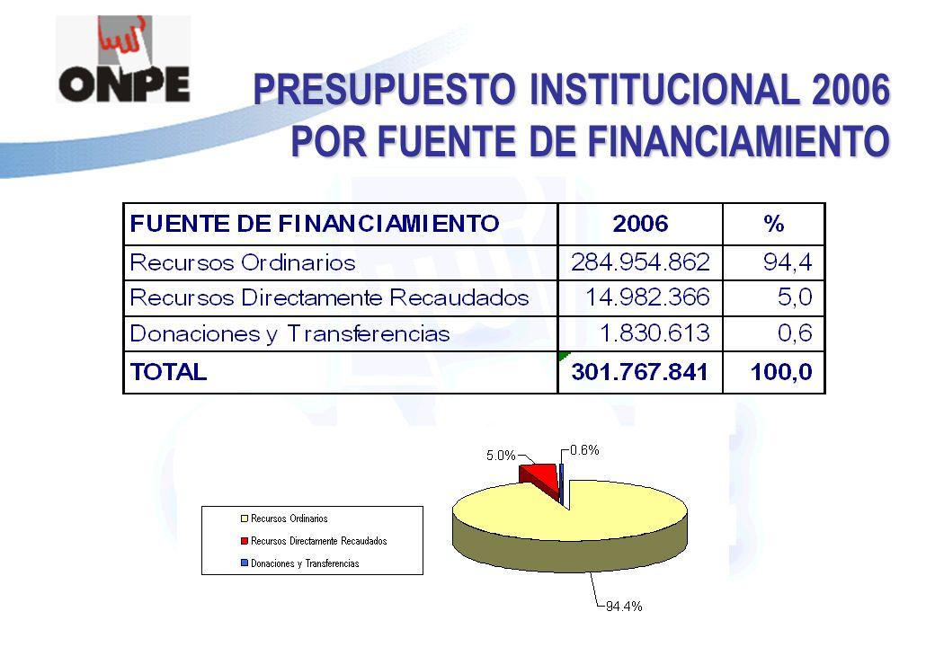 Título de la Presentación PRESUPUESTO INSTITUCIONAL 2006 POR FUENTE DE FINANCIAMIENTO