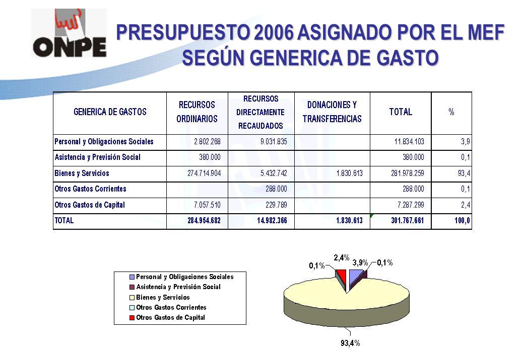 Título de la Presentación PRESUPUESTO 2006 ASIGNADO POR EL MEF SEGÚN GENERICA DE GASTO