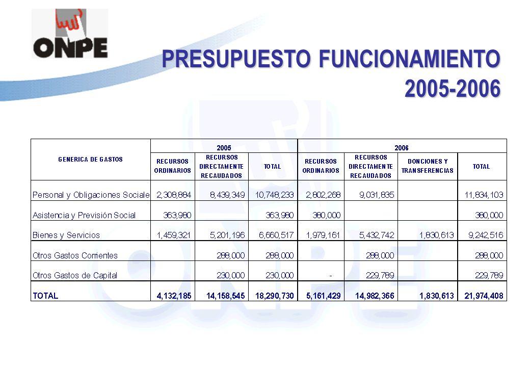 Título de la Presentación PRESUPUESTO FUNCIONAMIENTO 2005-2006