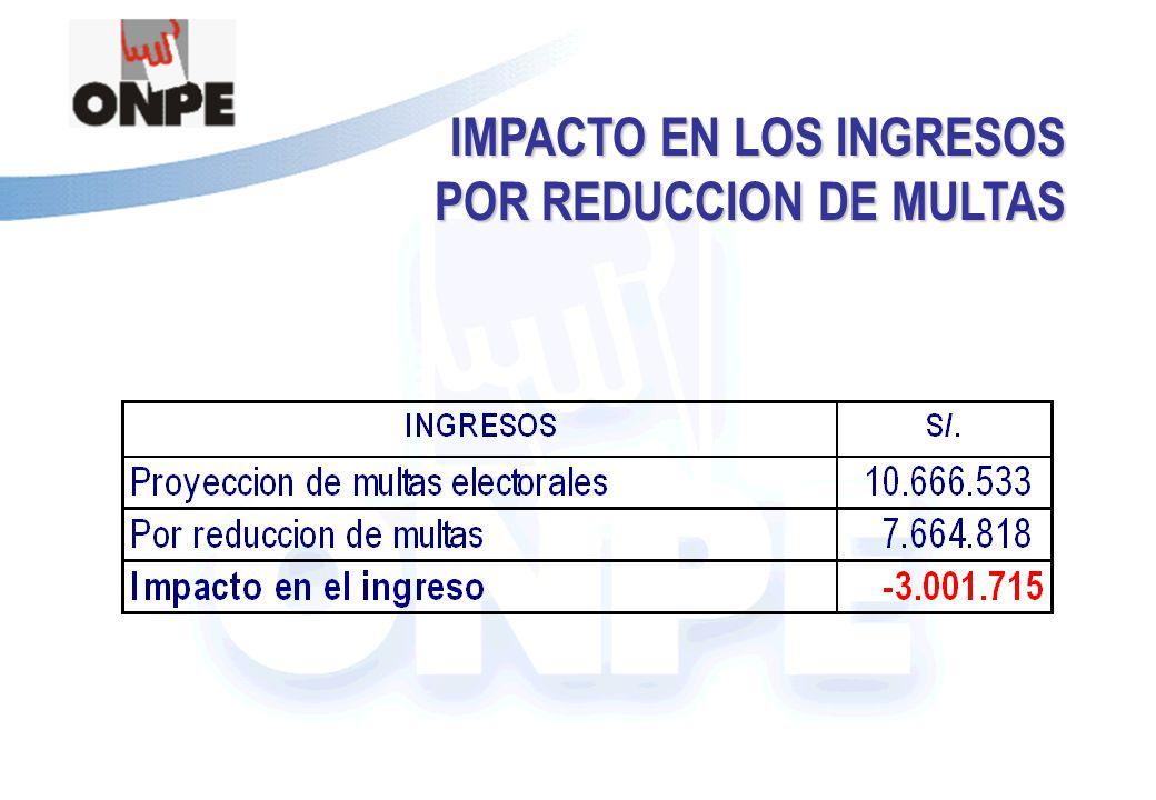 Título de la Presentación IMPACTO EN LOS INGRESOS POR REDUCCION DE MULTAS