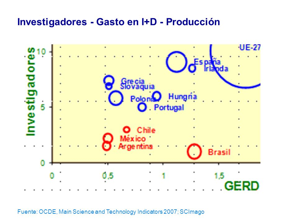 Fuente: OCDE, Main Science and Technology Indicators 2007; SCImago Investigadores - Gasto en I+D - Producción