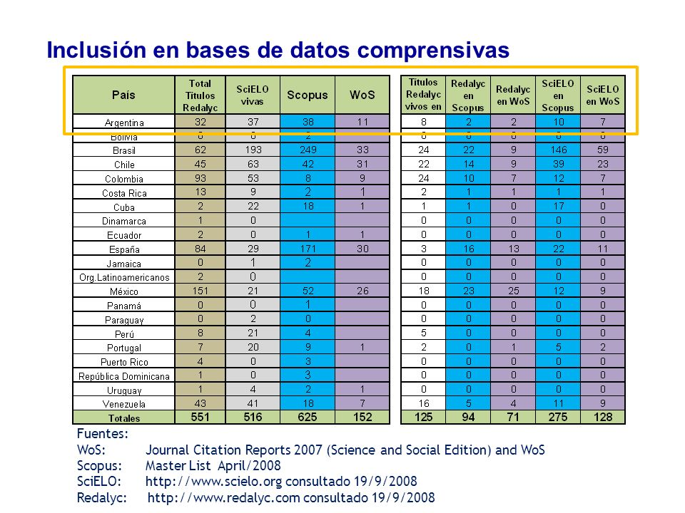Inclusión en bases de datos comprensivas Fuentes: WoS: Journal Citation Reports 2007 (Science and Social Edition) and WoS Scopus: Master List April/20