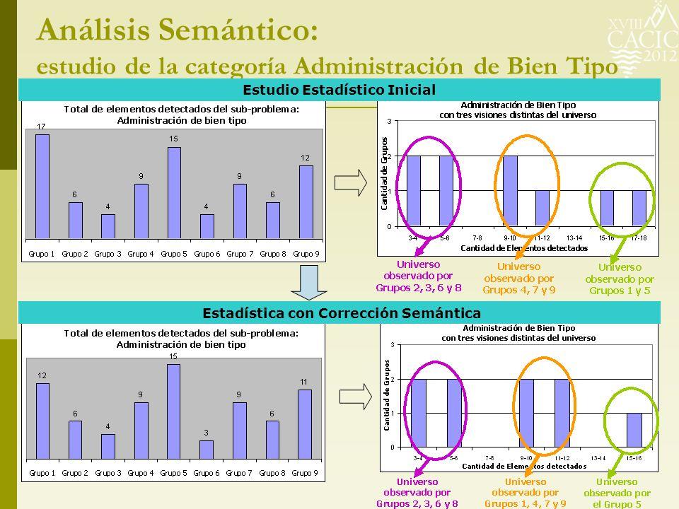 Análisis Semántico: estudio de la categoría Administración de Bien Tipo Estudio Estadístico Inicial Estadística con Corrección Semántica