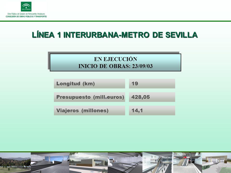 LÍNEA 1 INTERURBANA-METRO DE SEVILLA Longitud (km)19 Presupuesto (mill.euros)428,05 Viajeros (millones)14,1 EN EJECUCIÓN INICIO DE OBRAS: 23/09/03 EN EJECUCIÓN INICIO DE OBRAS: 23/09/03
