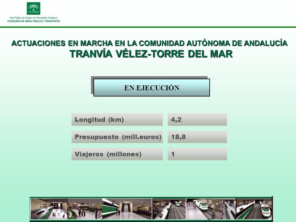 ACTUACIONES EN MARCHA EN LA COMUNIDAD AUTÓNOMA DE ANDALUCÍA TRANVÍA VÉLEZ-TORRE DEL MAR EN EJECUCIÓN Longitud (km)4,2 Presupuesto (mill.euros)18,8 Viajeros (millones)1