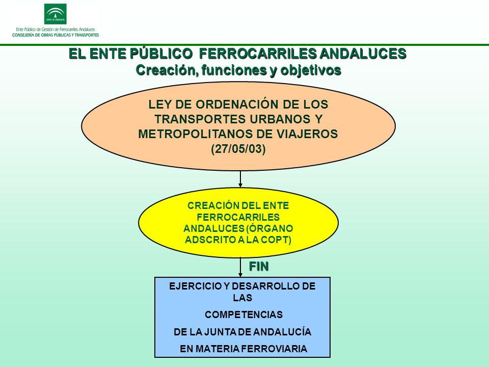 EL ENTE PÚBLICO FERROCARRILES ANDALUCES Creación, funciones y objetivos LEY DE ORDENACIÓN DE LOS TRANSPORTES URBANOS Y METROPOLITANOS DE VIAJEROS (27/05/03) FIN CREACIÓN DEL ENTE FERROCARRILES ANDALUCES (ÓRGANO ADSCRITO A LA COPT) EJERCICIO Y DESARROLLO DE LAS COMPETENCIAS DE LA JUNTA DE ANDALUCÍA EN MATERIA FERROVIARIA