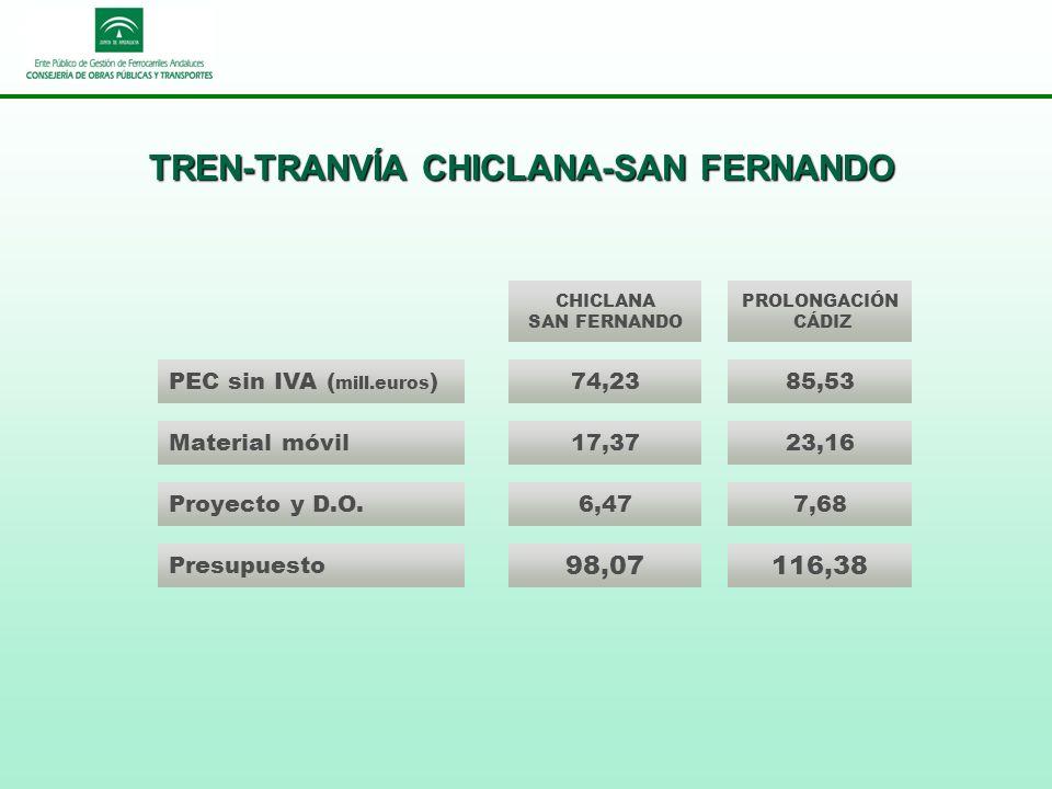 TREN-TRANVÍA CHICLANA-SAN FERNANDO PEC sin IVA ( mill.euros ) Material móvil CHICLANA SAN FERNANDO PROLONGACIÓN CÁDIZ Presupuesto 98,07116,38 74,2385,53 17,3723,16 6,477,68Proyecto y D.O.