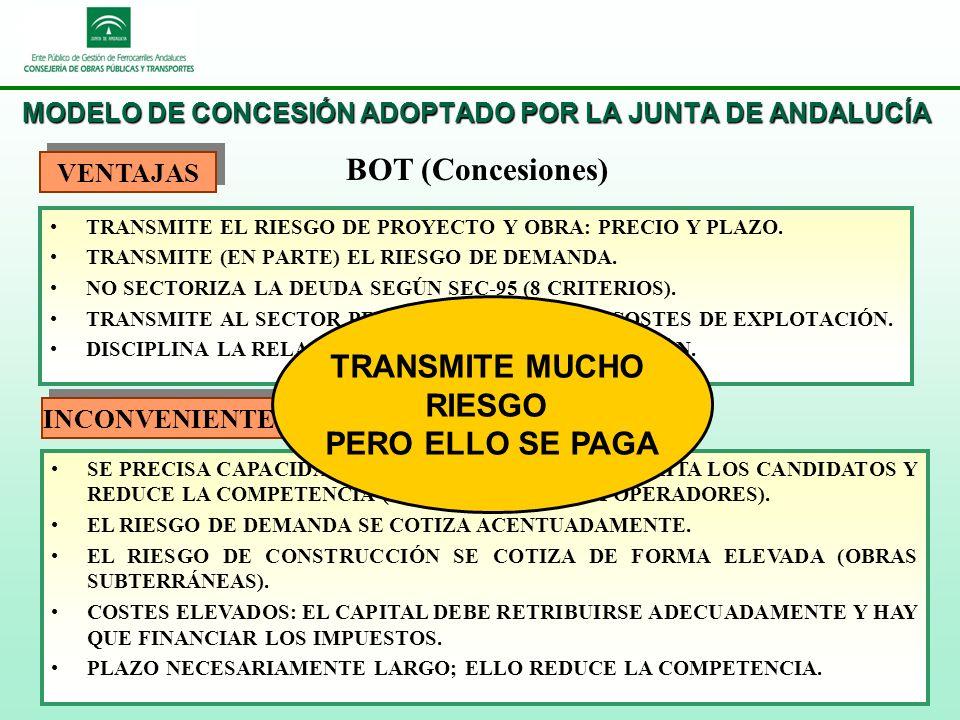 MODELO DE CONCESIÓN ADOPTADO POR LA JUNTA DE ANDALUCÍA TRANSMITE EL RIESGO DE PROYECTO Y OBRA: PRECIO Y PLAZO.