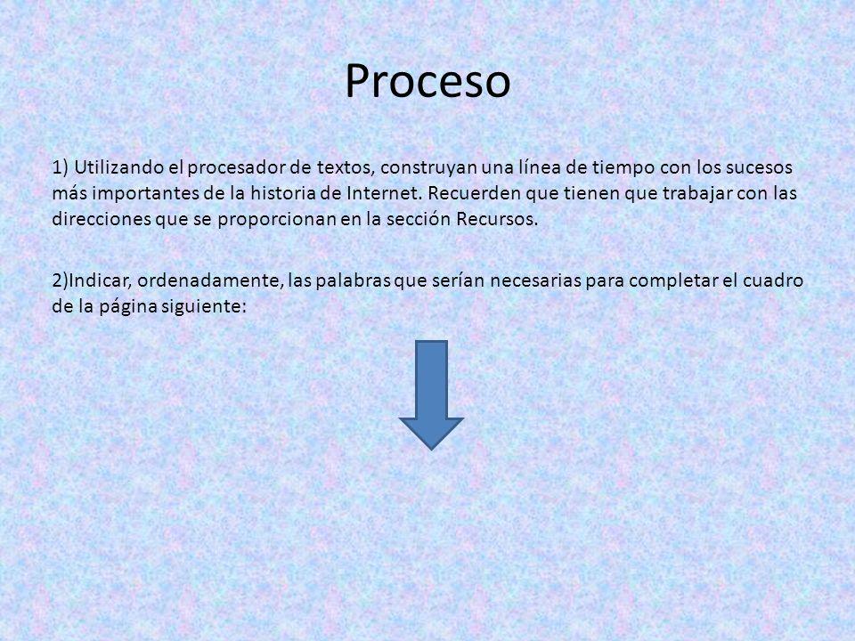 Proceso 1) Utilizando el procesador de textos, construyan una línea de tiempo con los sucesos más importantes de la historia de Internet.