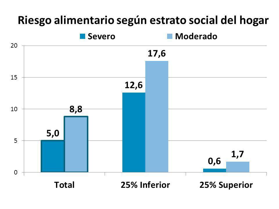 Riesgo alimentario según estrato social del hogar