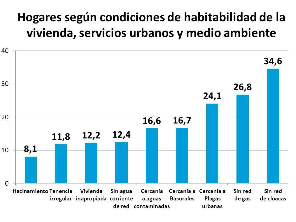 Hogares según condiciones de habitabilidad de la vivienda, servicios urbanos y medio ambiente