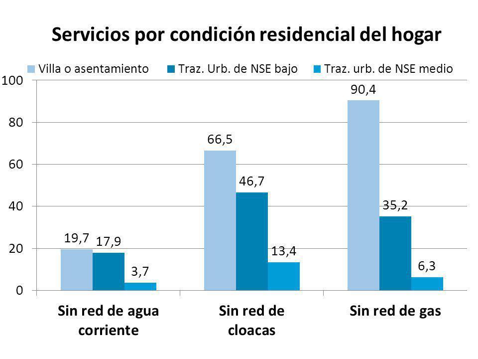 Condiciones habitabilidad de la vivienda según condición residencial del hogar