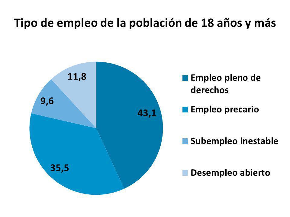 Tipo de empleo de la población de 18 años y más