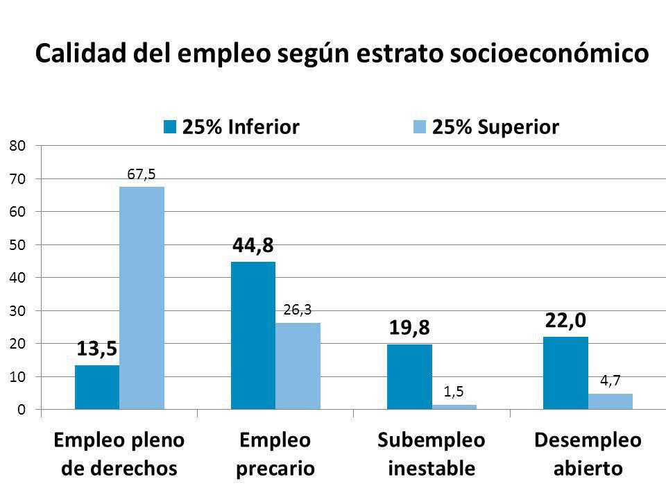 Calidad del empleo según estrato socioeconómico