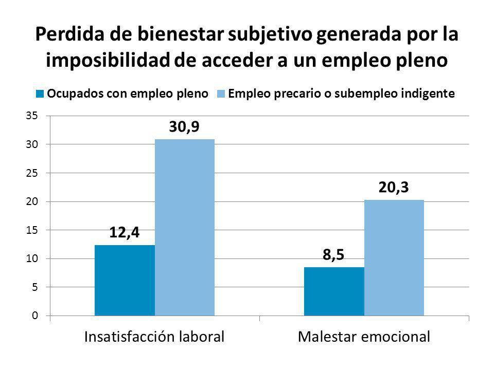 Perdida de bienestar subjetivo generada por la imposibilidad de acceder a un empleo pleno