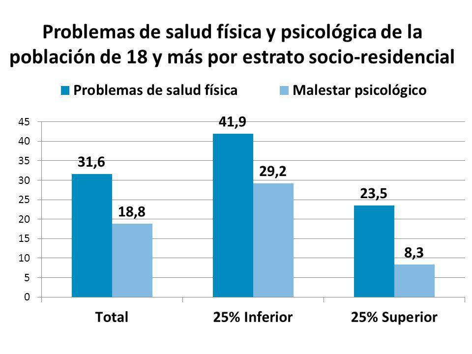 Problemas de salud física y psicológica de la población de 18 y más por estrato socio-residencial