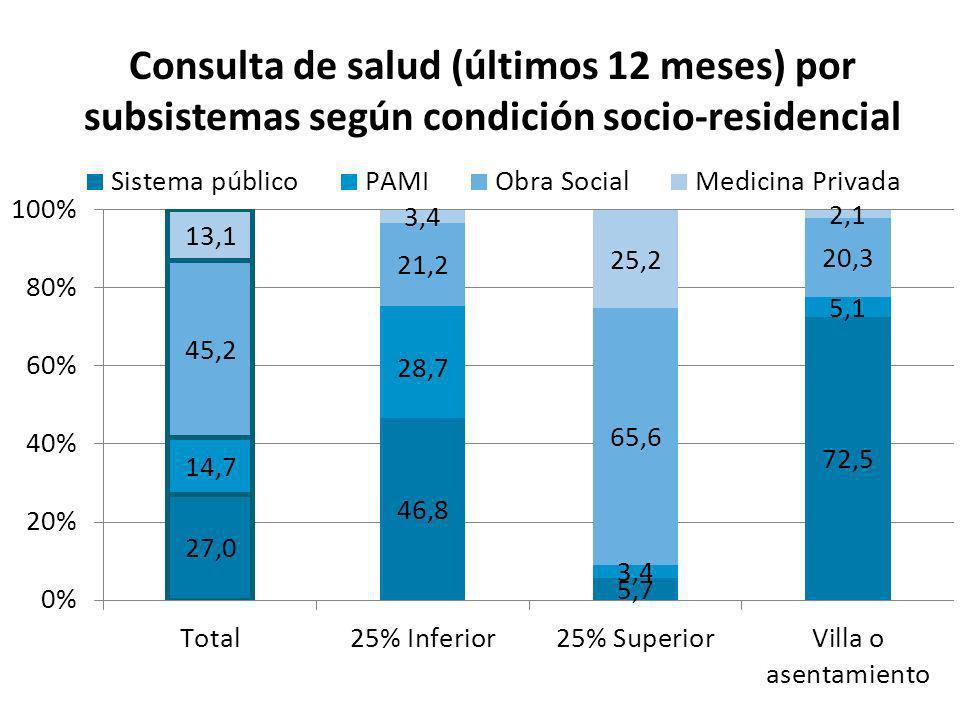 Espera mayor a una hora en la última consulta por subsistema de salud según condición socio-residencial