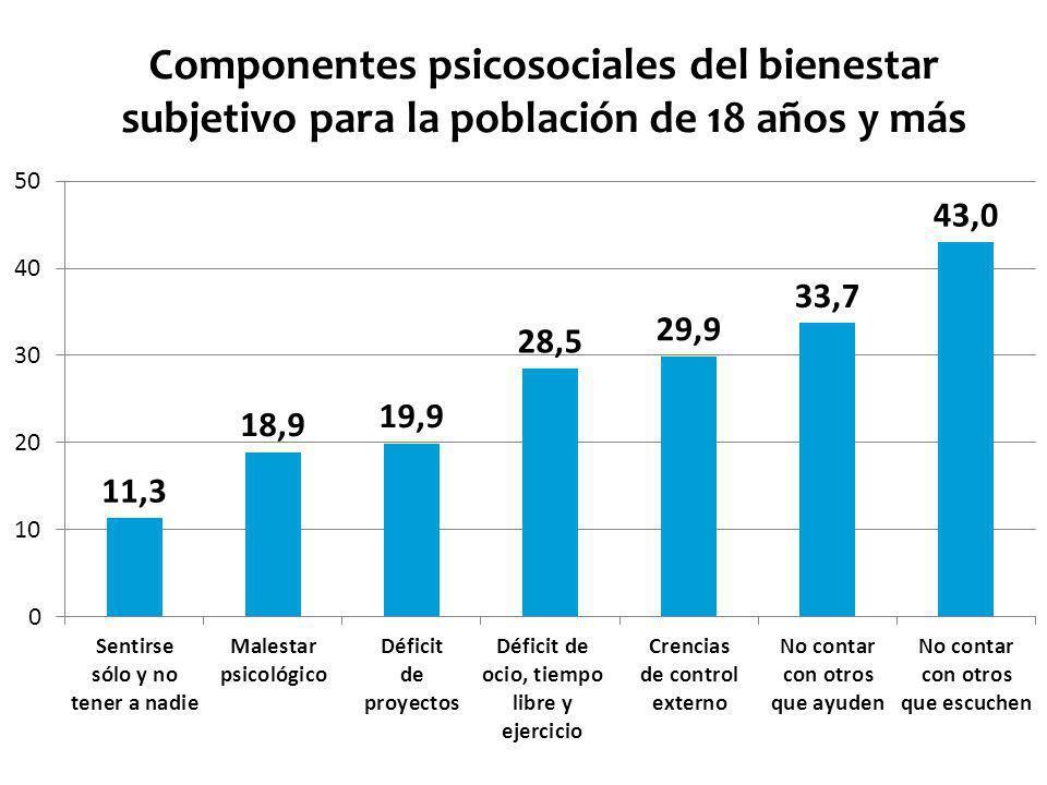 Componentes psicosociales del bienestar subjetivo para la población de 18 años y más