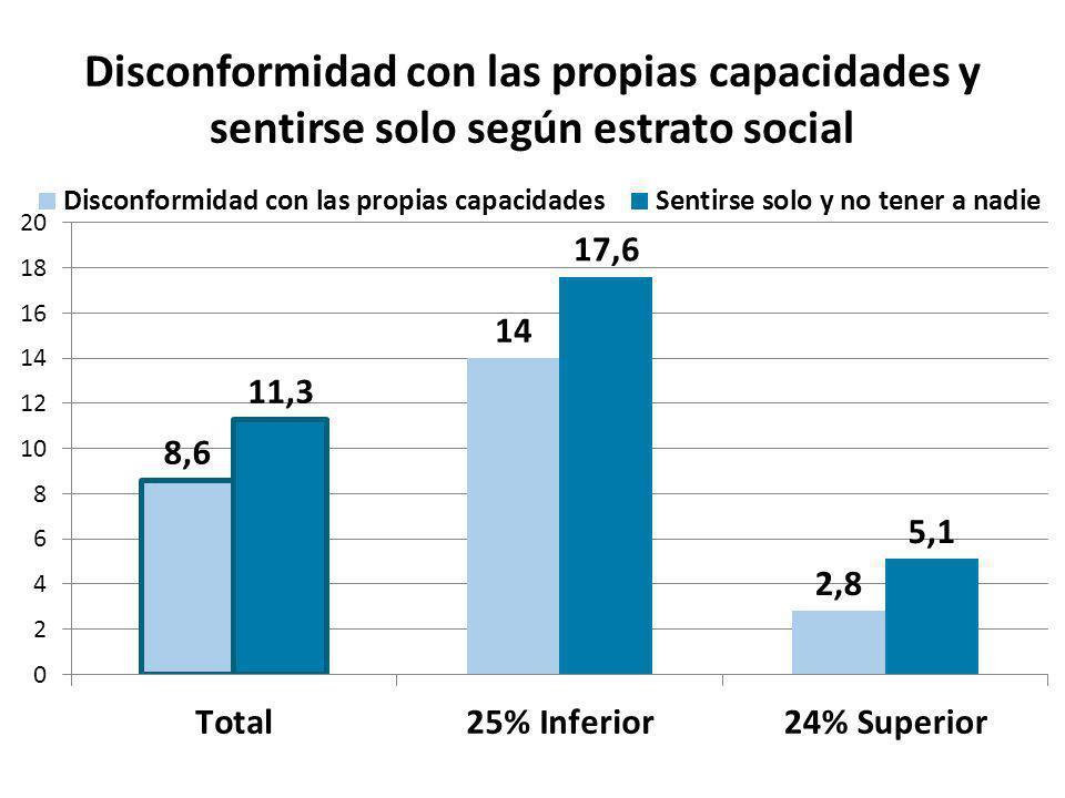 Malestar psicológico y déficit de proyectos según estrato social