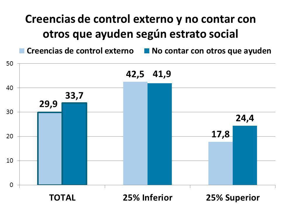 Creencias de control externo y no contar con otros que ayuden según estrato social