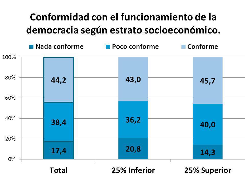 Conformidad con el funcionamiento de la democracia según estrato socioeconómico.