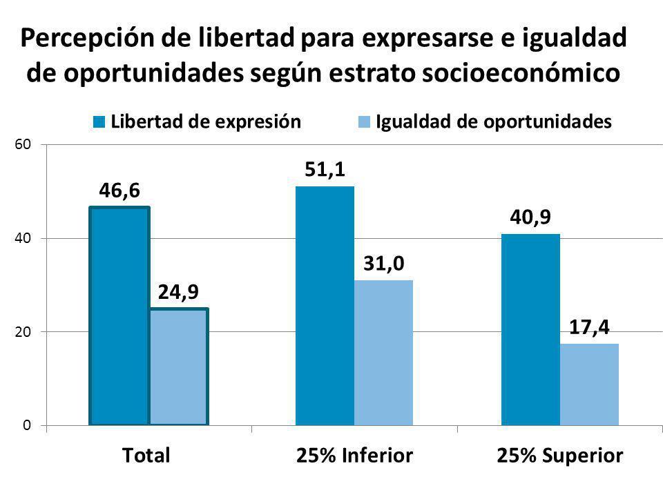 Percepción de libertad para expresarse e igualdad de oportunidades según estrato socioeconómico