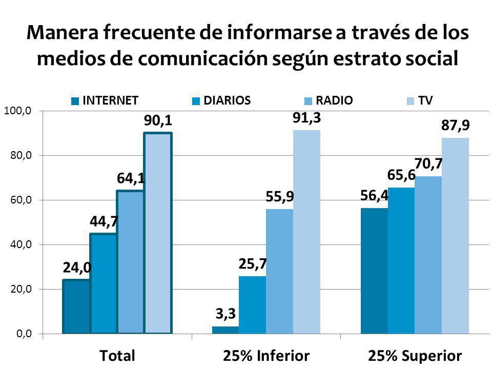 Manera frecuente de informarse a través de los medios de comunicación según estrato social