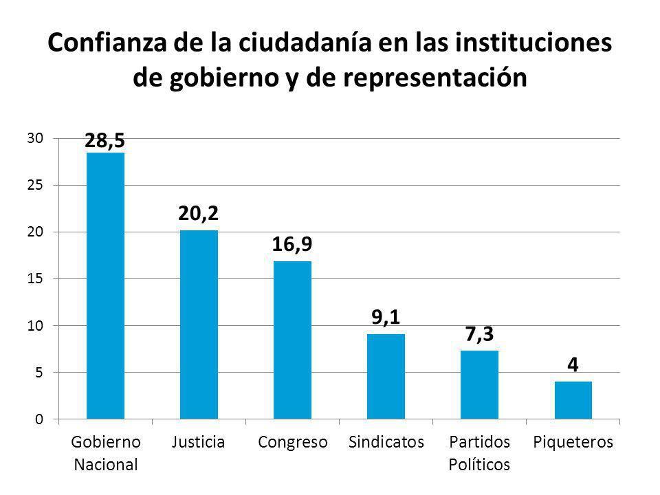 Confianza de la ciudadanía en las instituciones de gobierno y de representación