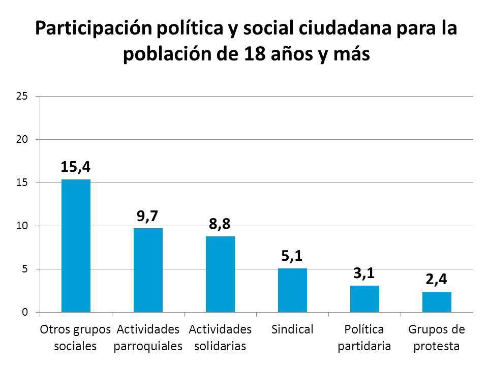 Participación política y social ciudadana para la población de 18 años y más