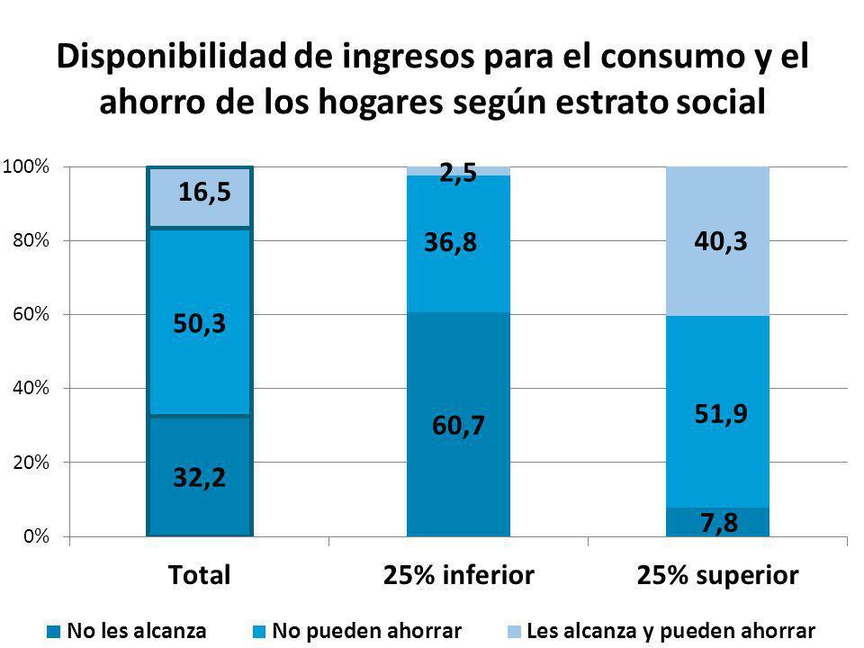 Disponibilidad de ingresos para el consumo y el ahorro según presencia de niños en el hogar
